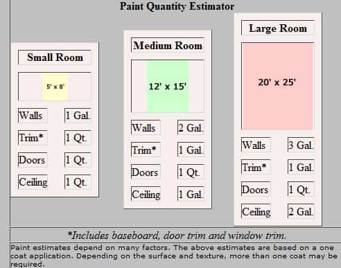 how_much_paint_do_i_need_chart