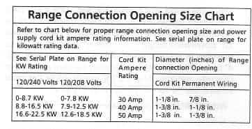Range connection opening size chart