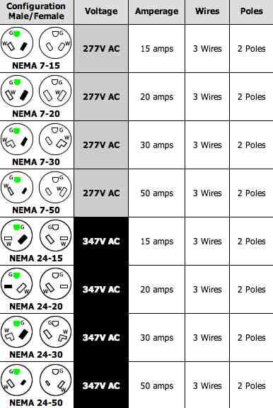 220 Volt Plug Receptacles Configurations - AskmeDIYAskmeDIY