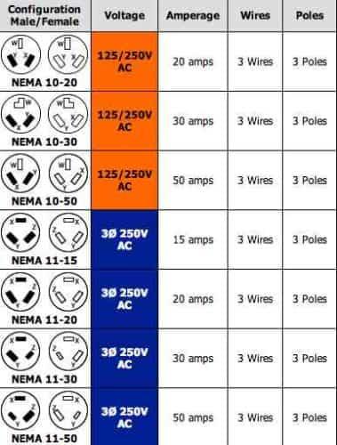 220 volt plug receptacles configurations askmediy wiring 240 vac plug