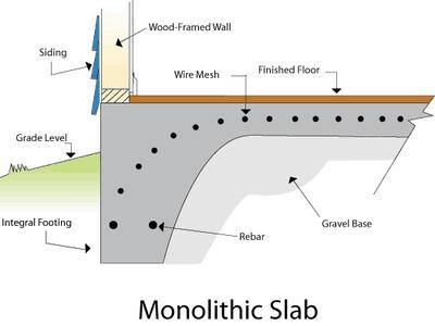Monolithic Foundation - AskmeDIY